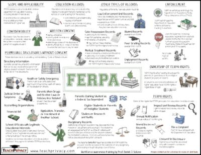 FERPA Whiteboard
