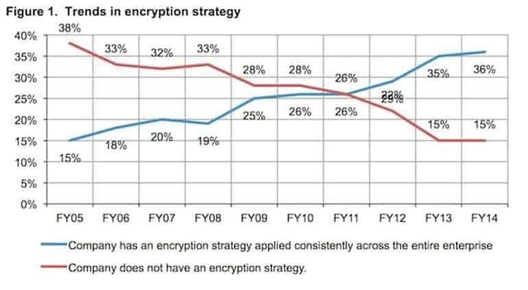 Chart Encryption Increase 01