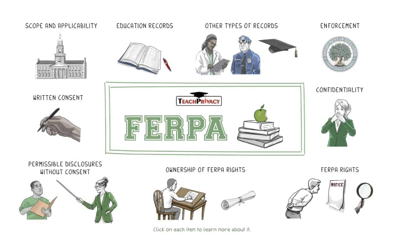 FERPA Whiteboard Interactive - TeachPrivacy FERPA Training 03a