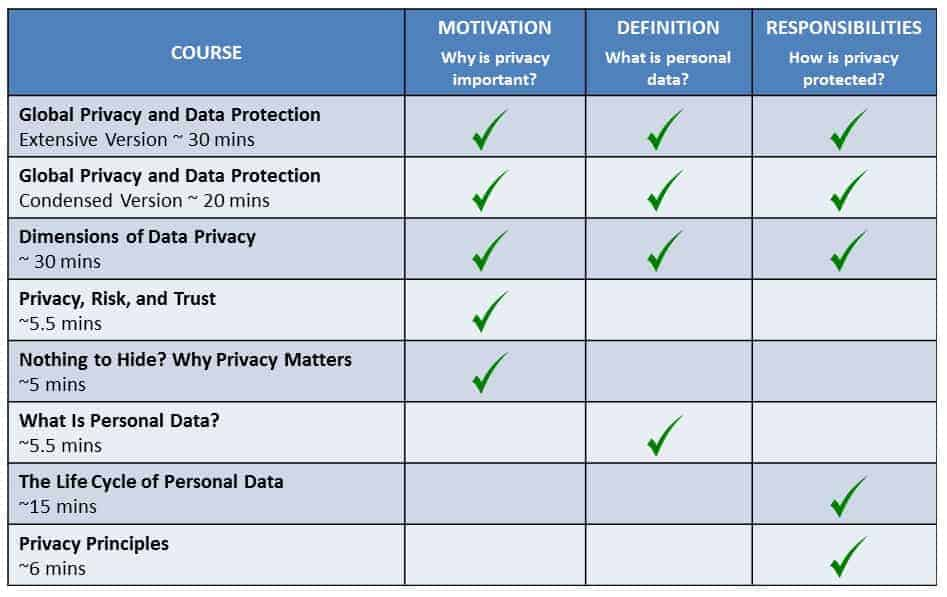 Privacy Training Course Comparison Chart 01